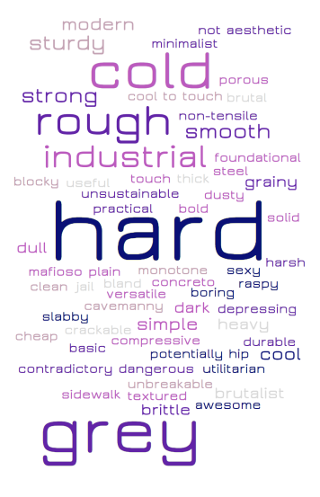 word cloud - 2nd